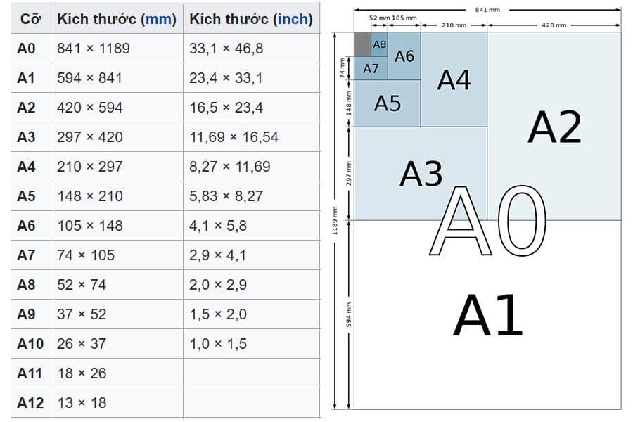 Kích thước chuẩn khổ giấy A0, A1, A2, A3, A4, A5, A6